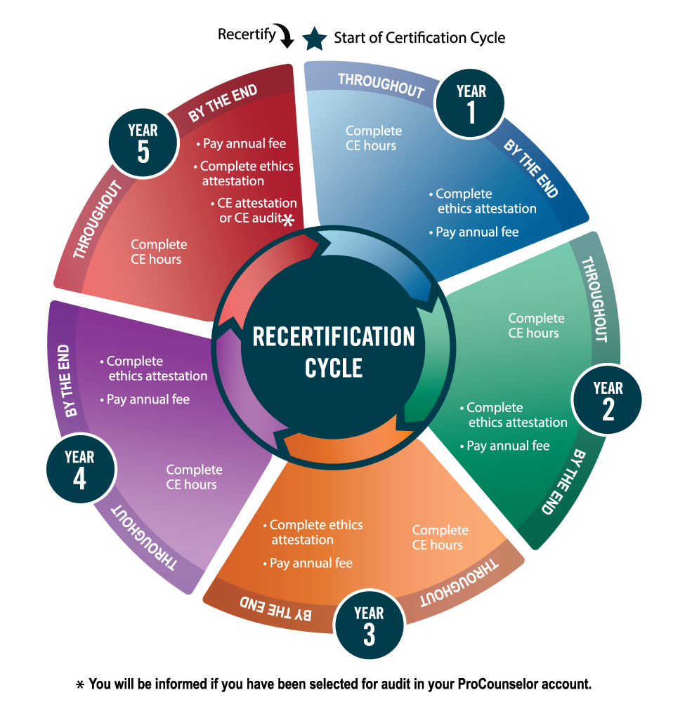 Recertification Cycle Infographic