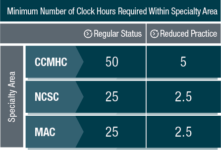 Specialty Area Clock Hours